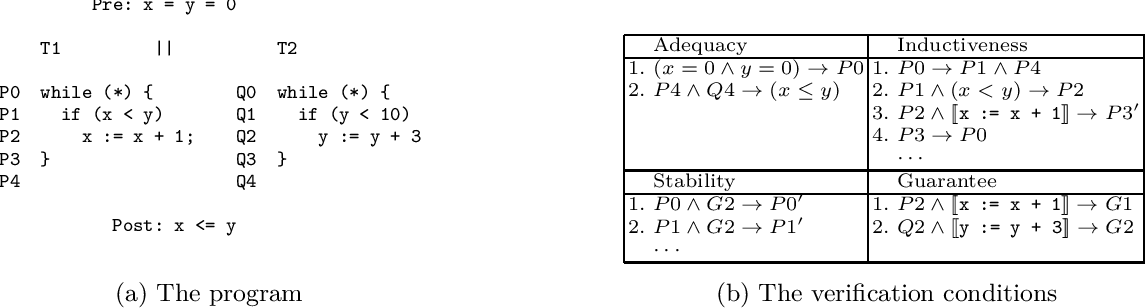 Figure 3 for Horn-ICE Learning for Synthesizing Invariants and Contracts