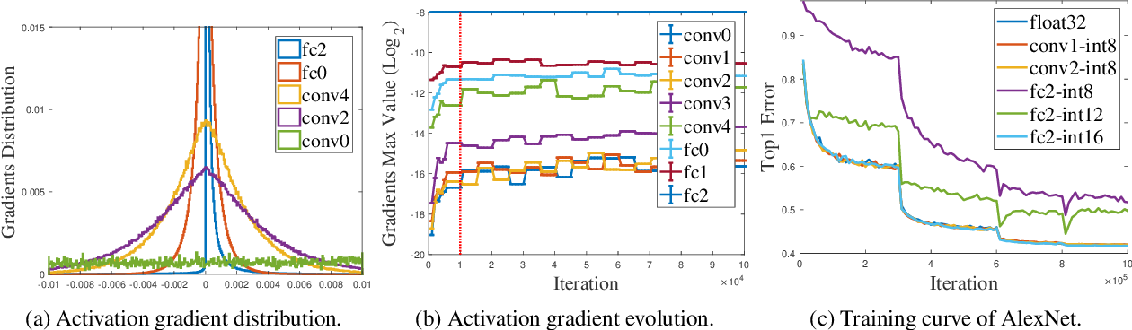 Figure 3 for Adaptive Precision Training: Quantify Back Propagation in Neural Networks with Fixed-point Numbers
