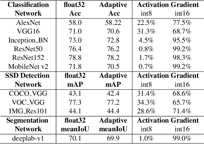 Figure 2 for Adaptive Precision Training: Quantify Back Propagation in Neural Networks with Fixed-point Numbers