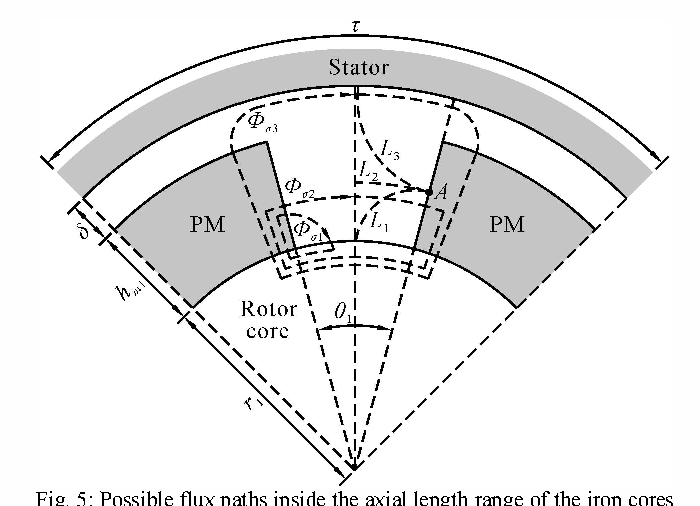 Figure 5 From Development Of The Equivalent Magnetic Circuit Model