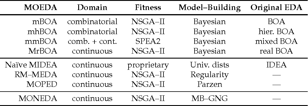 MONEDA: scalable multi-objective optimization with a neural