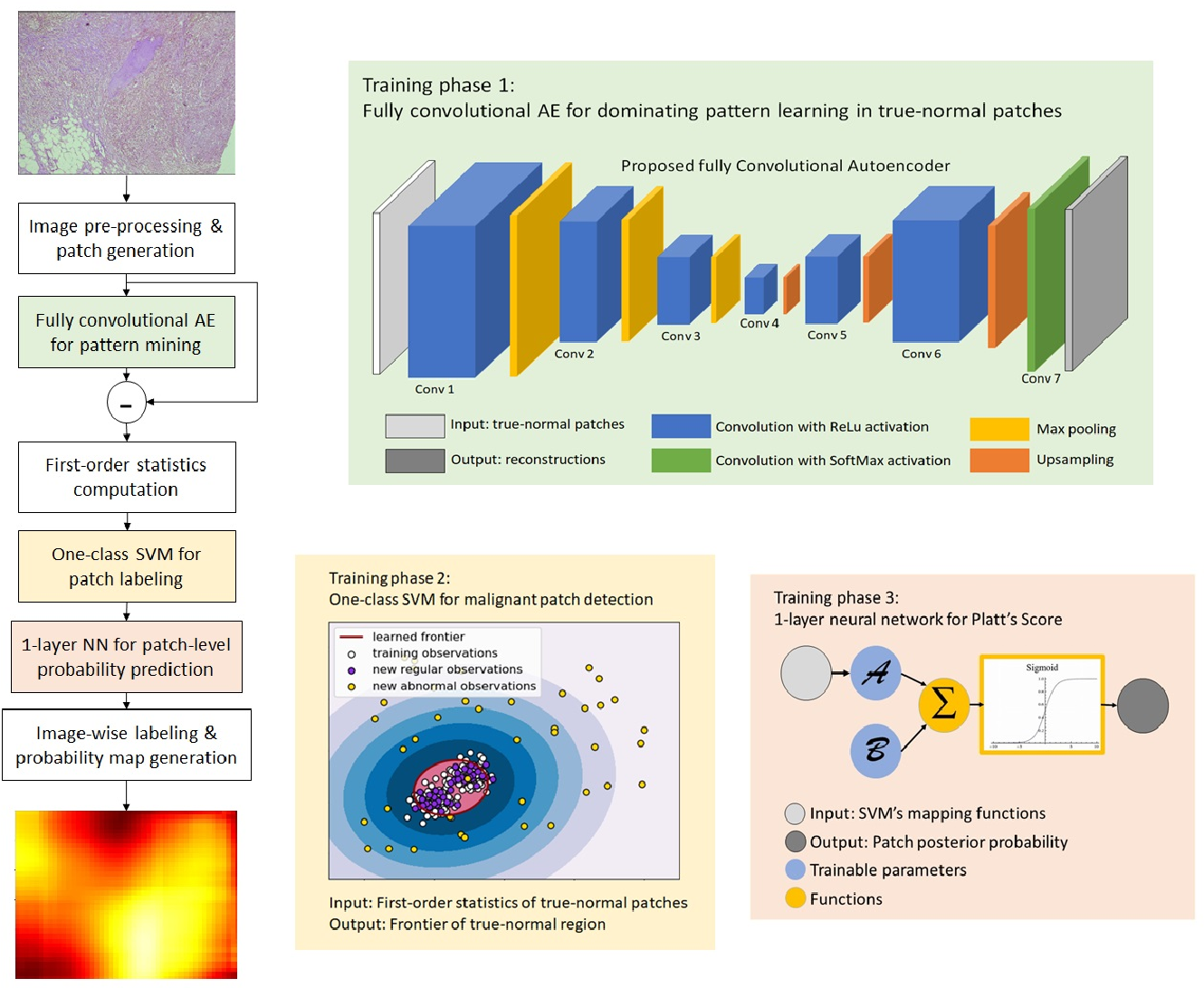Figure 3 for Discriminative Pattern Mining for Breast Cancer Histopathology Image Classification via Fully Convolutional Autoencoder