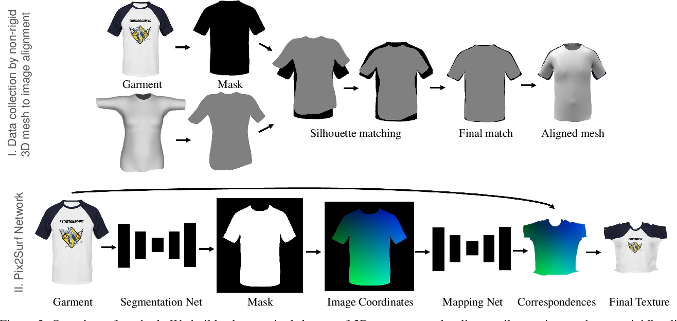 Figure 2 for Learning to Transfer Texture from Clothing Images to 3D Humans