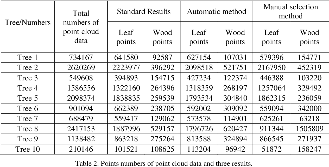 Figure 4 for Automatic sampling and training method for wood-leaf classification based on tree terrestrial point cloud