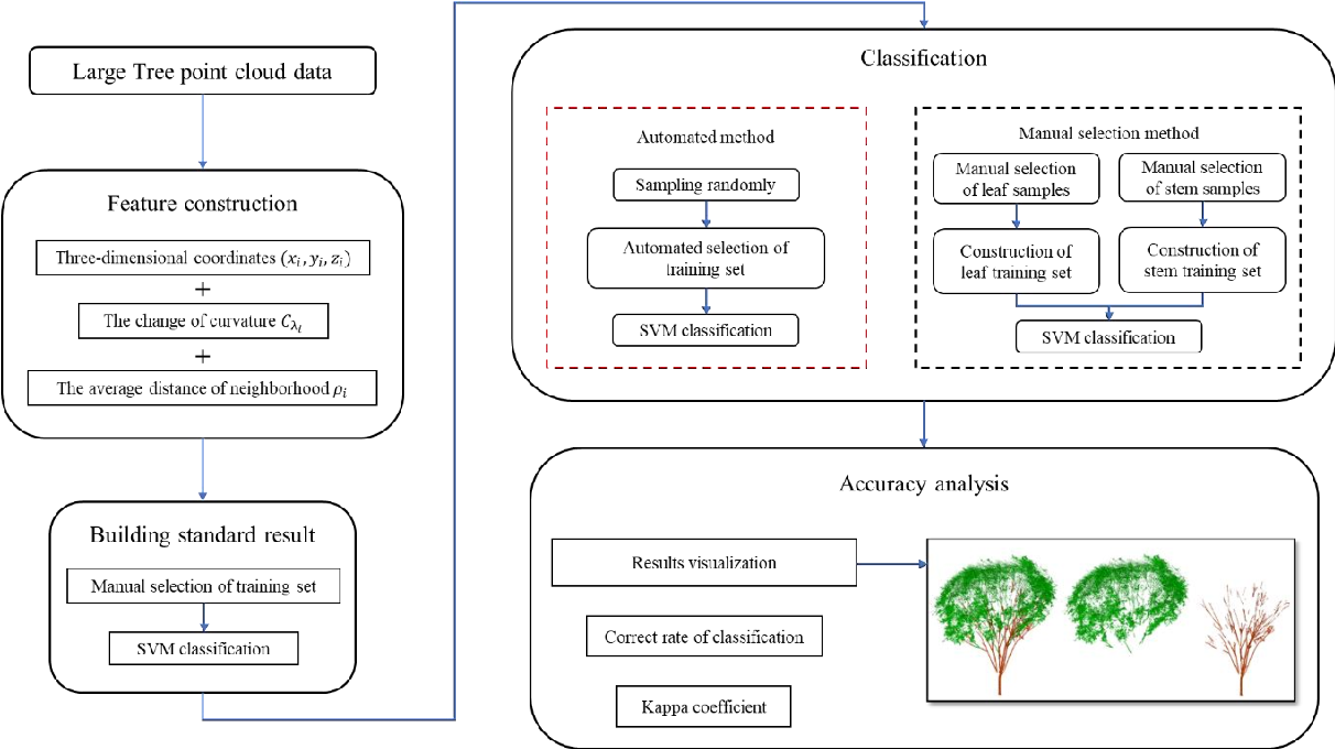 Figure 3 for Automatic sampling and training method for wood-leaf classification based on tree terrestrial point cloud
