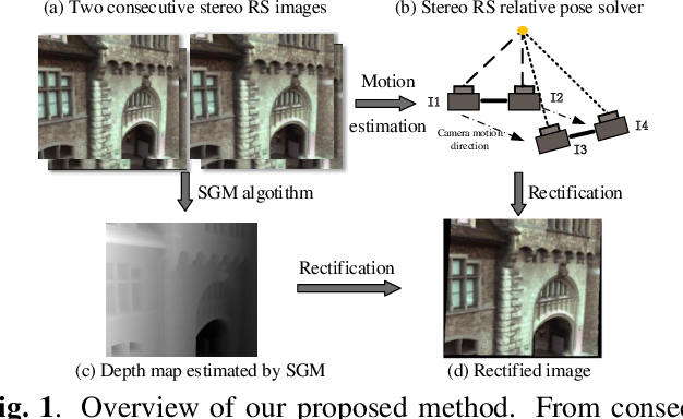 Figure 1 for Relative Pose Estimation for Stereo Rolling Shutter Cameras