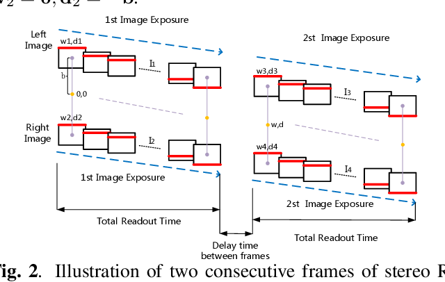Figure 2 for Relative Pose Estimation for Stereo Rolling Shutter Cameras