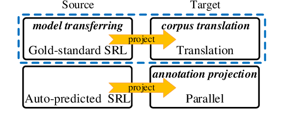 Figure 1 for Cross-Lingual Semantic Role Labeling with High-Quality Translated Training Corpus