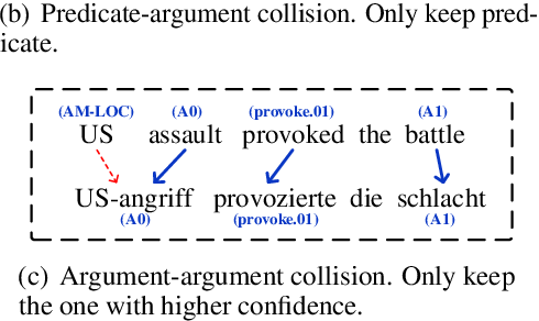 Figure 3 for Cross-Lingual Semantic Role Labeling with High-Quality Translated Training Corpus