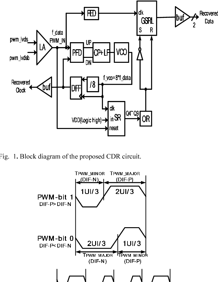 A Low Power 120 To 520mbs Clock And Data Recovery Circuit For Pwm