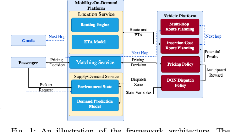Figure 1 for PassGoodPool: Joint Passengers and Goods Fleet Management with Reinforcement Learning aided Pricing, Matching, and Route Planning