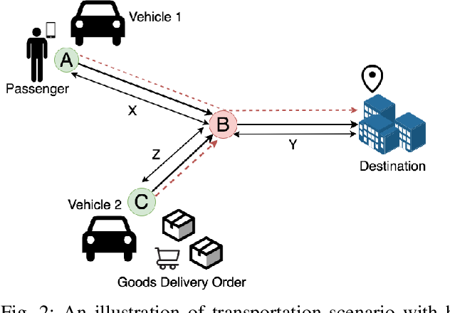 Figure 2 for PassGoodPool: Joint Passengers and Goods Fleet Management with Reinforcement Learning aided Pricing, Matching, and Route Planning