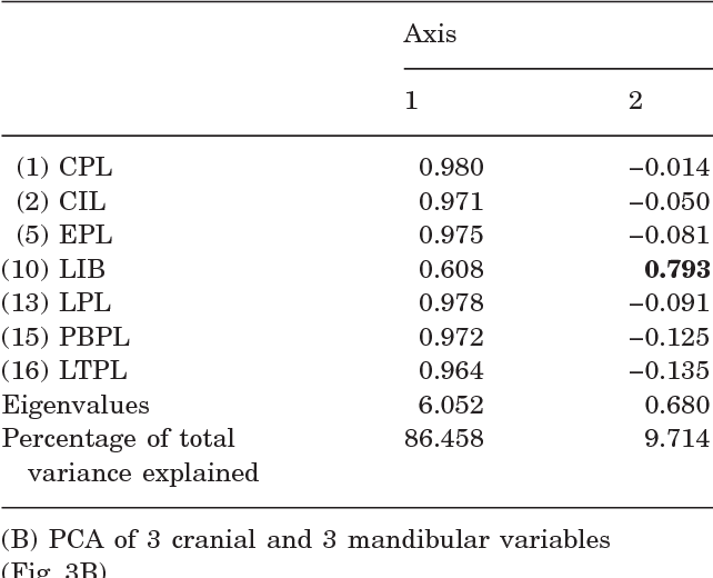 Table 5 Component Loadings From Principal Components Analysis PCA Of Skulls Fig