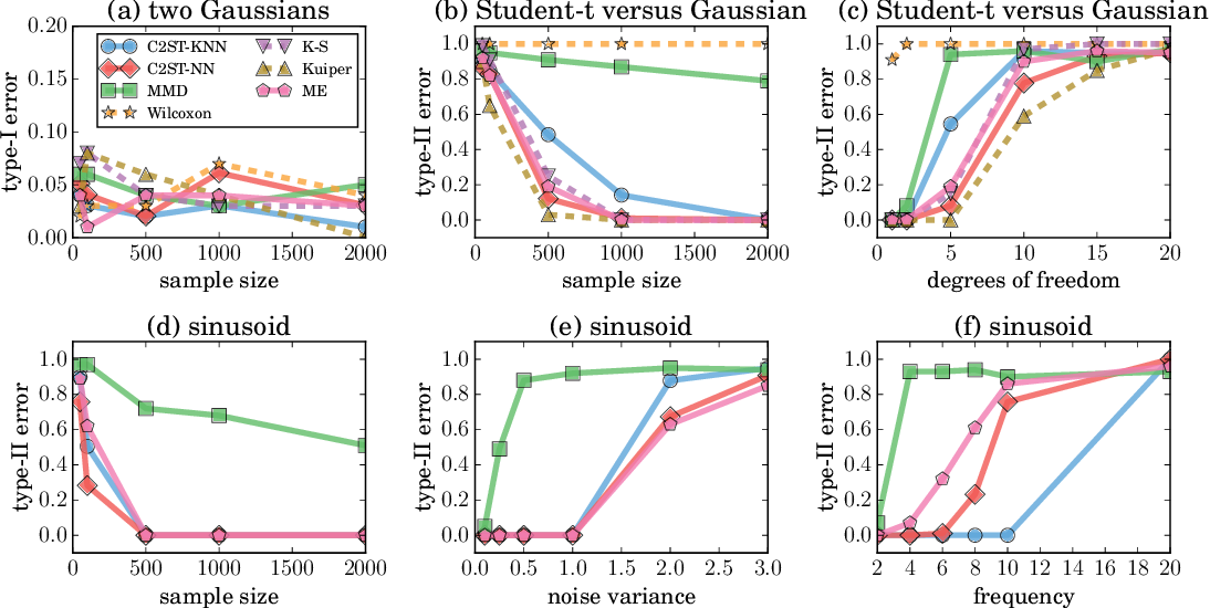 Figure 1 for Revisiting Classifier Two-Sample Tests