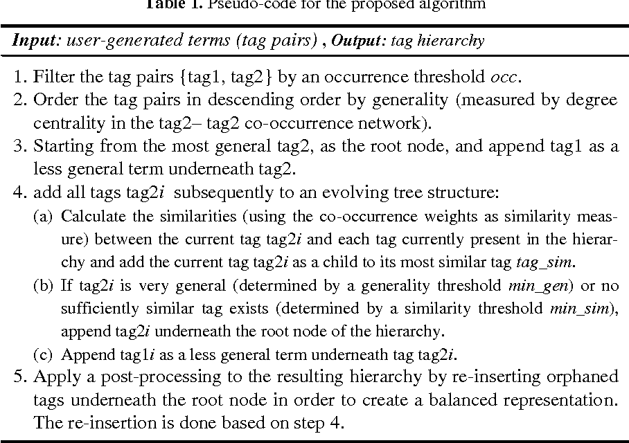 Table 1. Pseudo-code for the proposed algorithm