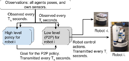 Figure 4 for Cooperation without Coordination: Hierarchical Predictive Planning for Decentralized Multiagent Navigation