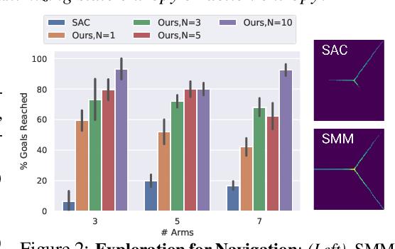 Figure 3 for Efficient Exploration via State Marginal Matching