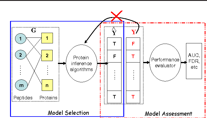Figure 1 for On unbiased performance evaluation for protein inference