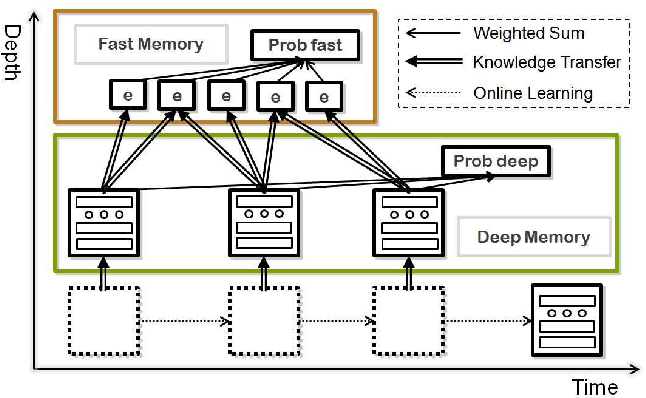 Figure 1 for Dual Memory Architectures for Fast Deep Learning of Stream Data via an Online-Incremental-Transfer Strategy