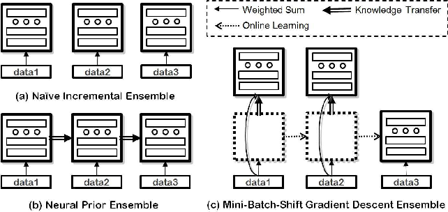 Figure 2 for Dual Memory Architectures for Fast Deep Learning of Stream Data via an Online-Incremental-Transfer Strategy