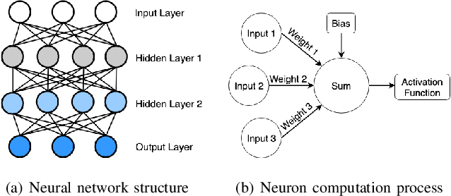 Figure 1 for Detecting Deep Neural Network Defects with Data Flow Analysis