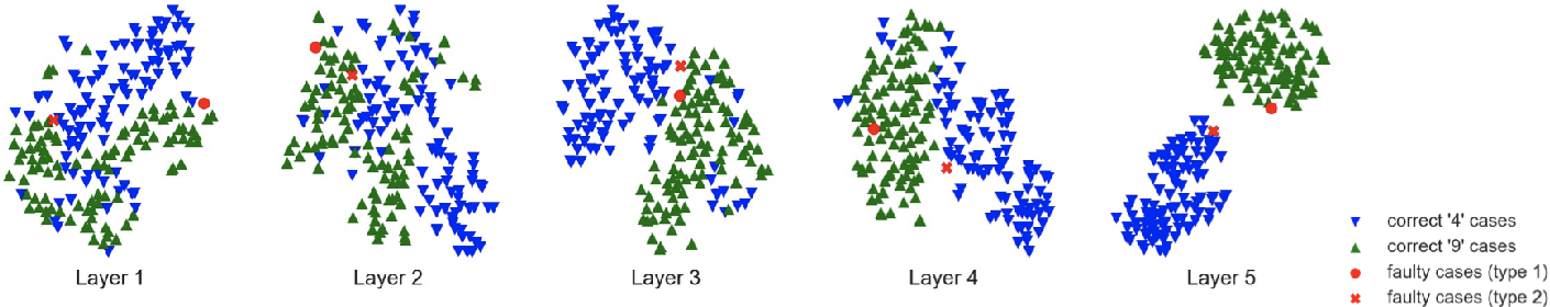 Figure 4 for Detecting Deep Neural Network Defects with Data Flow Analysis