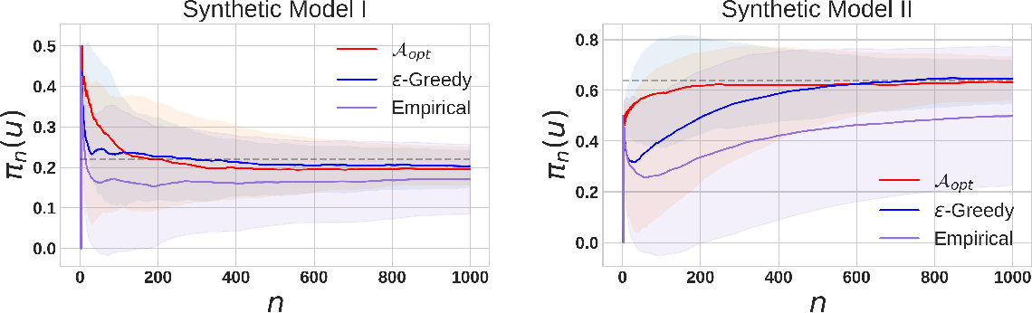 Figure 3 for Adaptive Sampling for Minimax Fair Classification