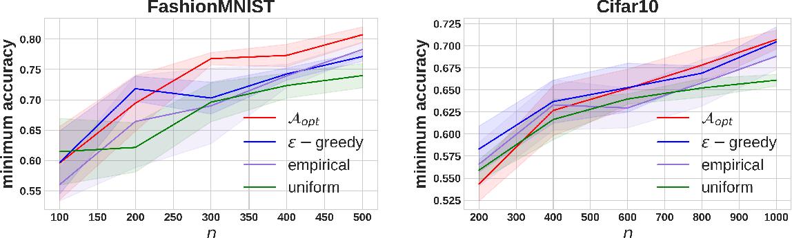 Figure 4 for Adaptive Sampling for Minimax Fair Classification