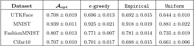 Figure 2 for Adaptive Sampling for Minimax Fair Classification