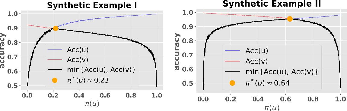 Figure 1 for Adaptive Sampling for Minimax Fair Classification
