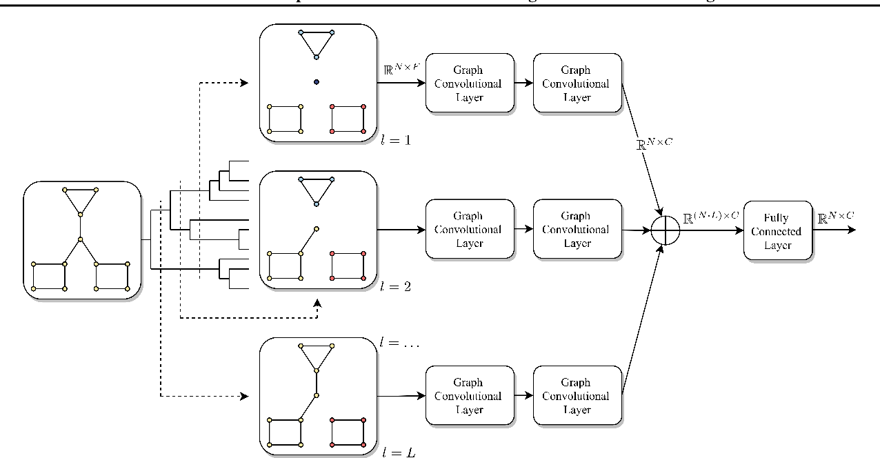 Figure 1 for A Multiscale Graph Convolutional Network Using Hierarchical Clustering