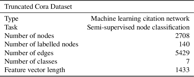 Figure 2 for A Multiscale Graph Convolutional Network Using Hierarchical Clustering