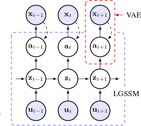 Figure 1 for A Disentangled Recognition and Nonlinear Dynamics Model for Unsupervised Learning