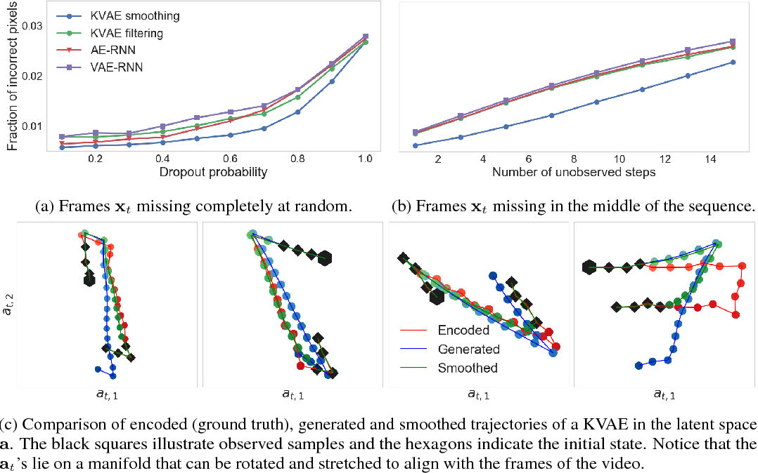 Figure 3 for A Disentangled Recognition and Nonlinear Dynamics Model for Unsupervised Learning