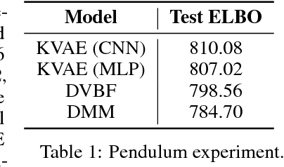 Figure 2 for A Disentangled Recognition and Nonlinear Dynamics Model for Unsupervised Learning