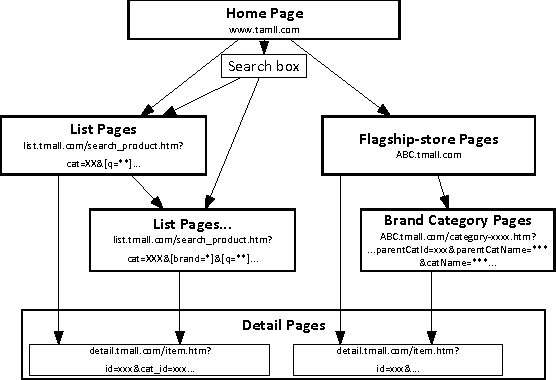Hadoop based Deep Packet Inspection system for traffic