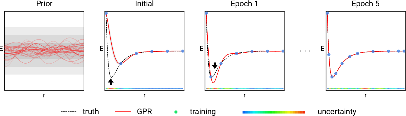 Figure 1 for Prediction of Atomization Energy Using Graph Kernel and Active Learning