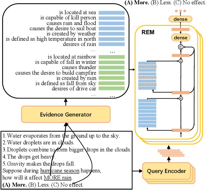 Figure 3 for REM-Net: Recursive Erasure Memory Network for Commonsense Evidence Refinement