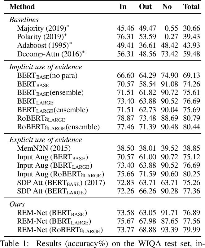 Figure 2 for REM-Net: Recursive Erasure Memory Network for Commonsense Evidence Refinement