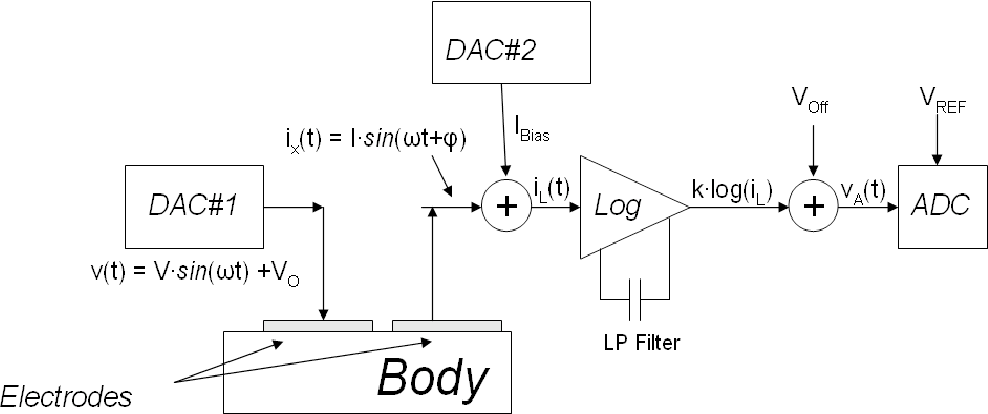 Arduino-based portable system for bioelectrical impedance