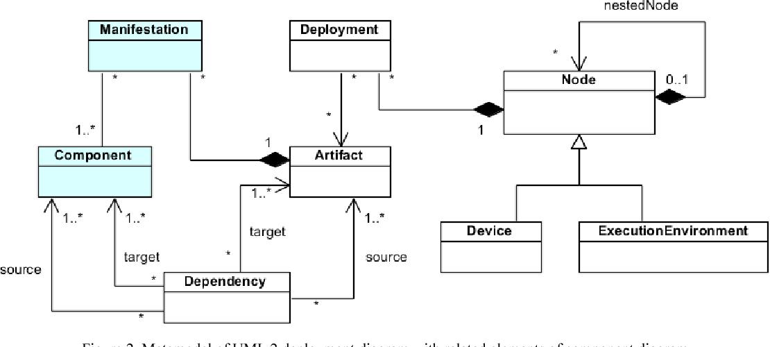 Enforcing Component Dependency In Uml Deployment Diagram For Cloud