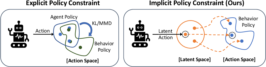 Figure 1 for PLAS: Latent Action Space for Offline Reinforcement Learning