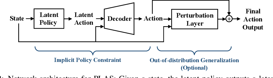 Figure 3 for PLAS: Latent Action Space for Offline Reinforcement Learning