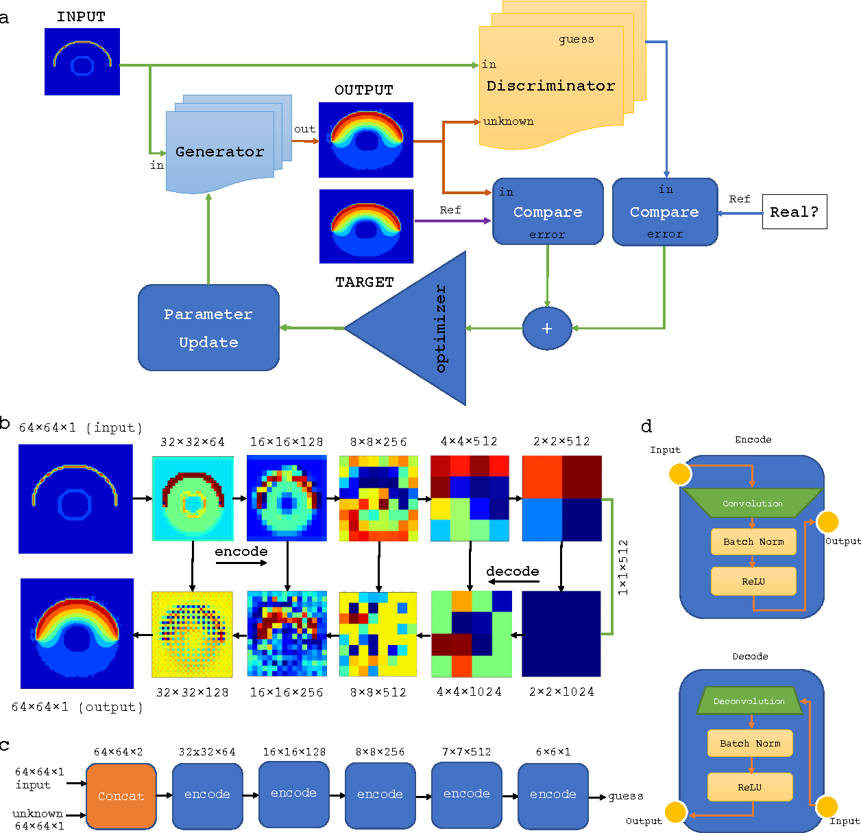 Figure 1 for Deep Learning the Physics of Transport Phenomena