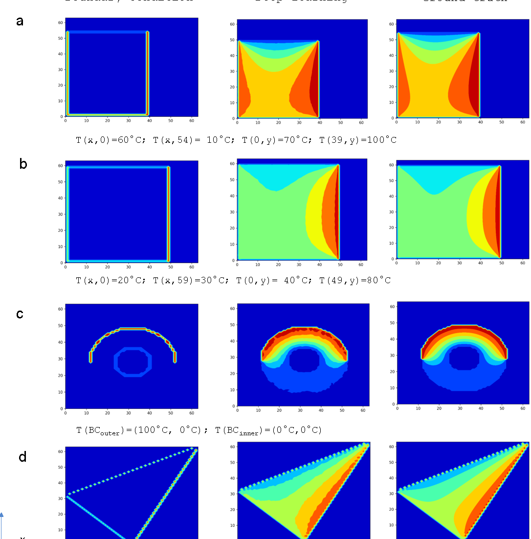 Figure 2 for Deep Learning the Physics of Transport Phenomena