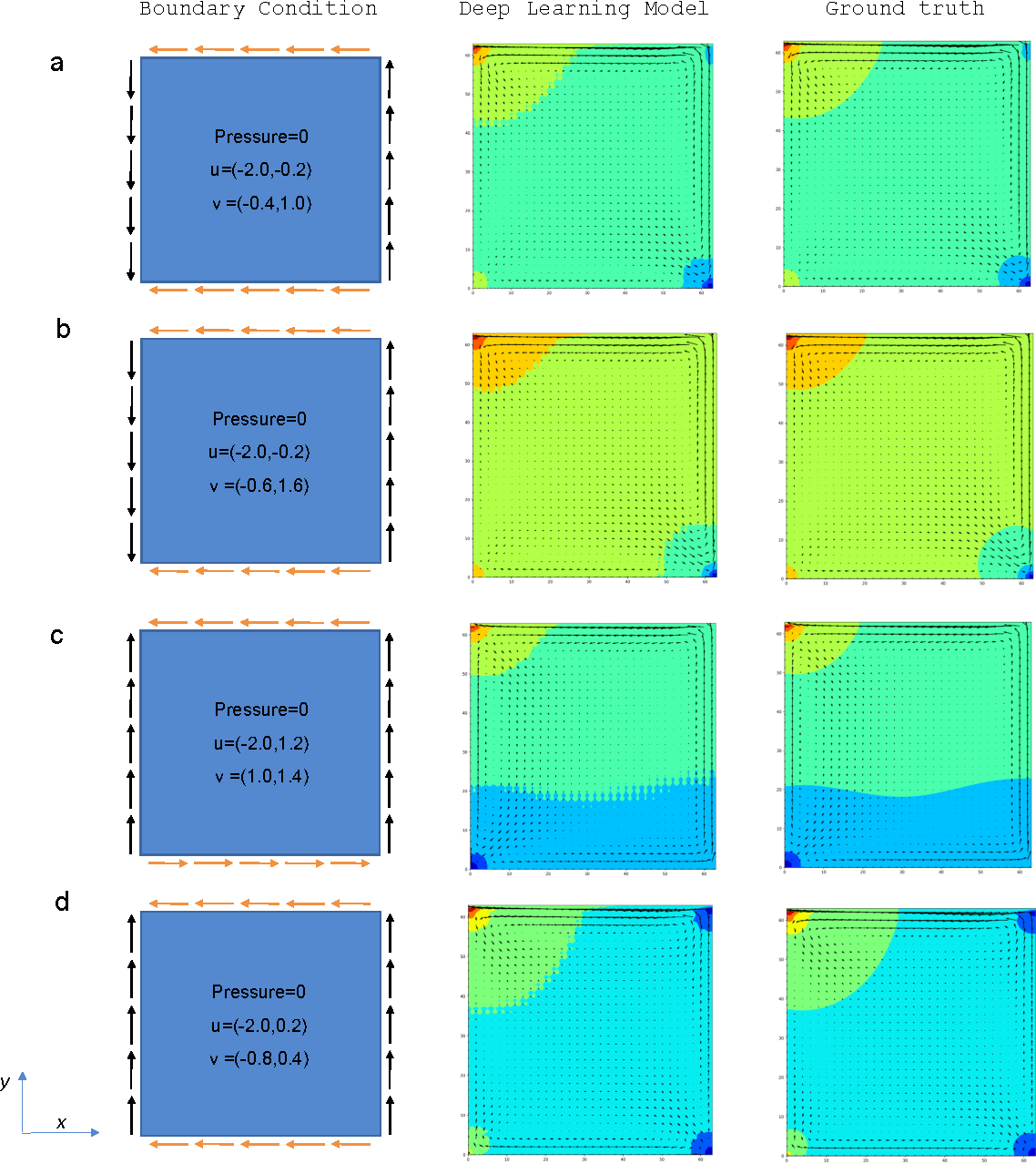 Figure 3 for Deep Learning the Physics of Transport Phenomena