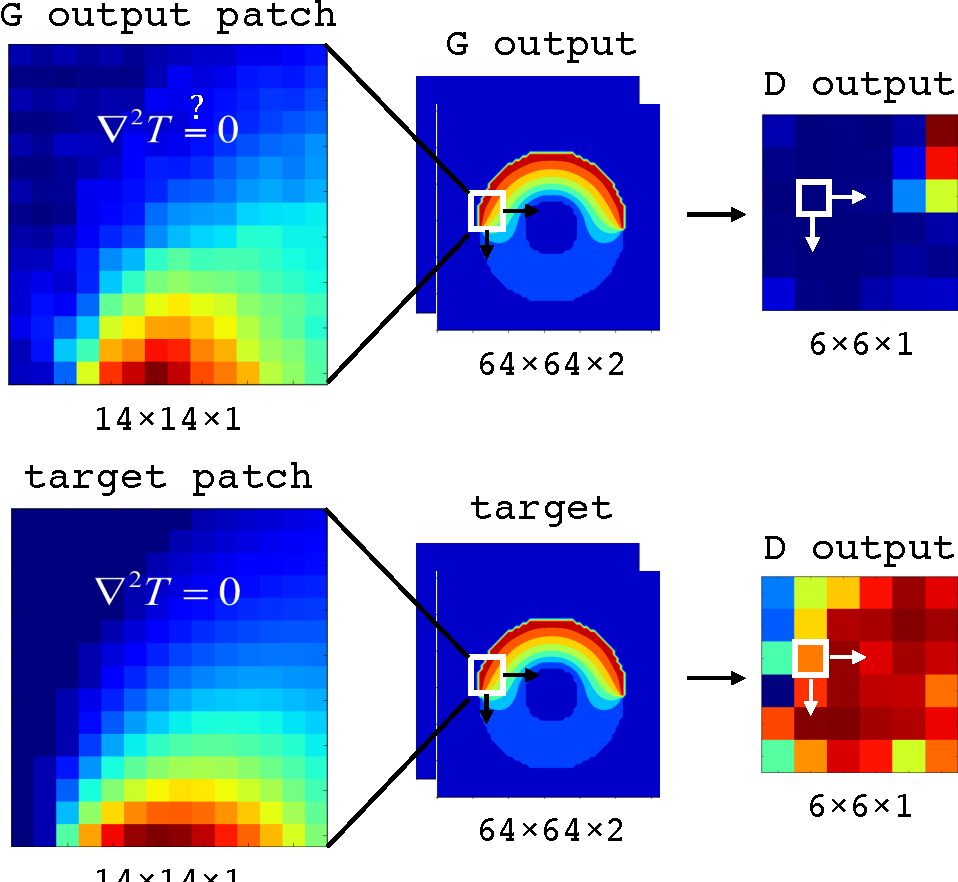 Figure 4 for Deep Learning the Physics of Transport Phenomena