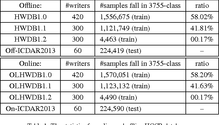 Figure 2 for Online and Offline Handwritten Chinese Character Recognition: A Comprehensive Study and New Benchmark