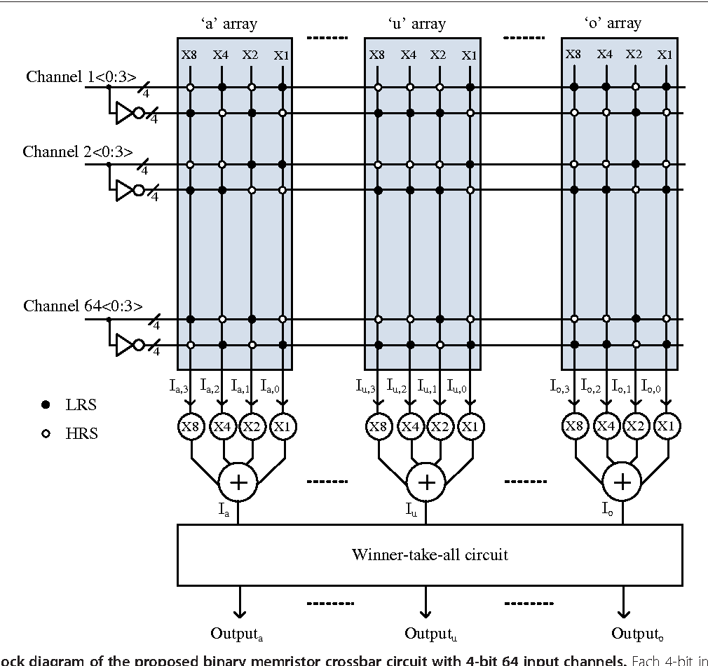 Neuromorphic Crossbar Circuit With Nanoscale Filamentary Switching 350 Clk Electrical Wiring Diagram Binary Memristors For Speech Recognition Semantic Scholar