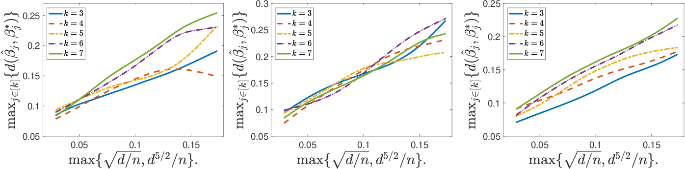 Figure 1 for Tensor Methods for Additive Index Models under Discordance and Heterogeneity